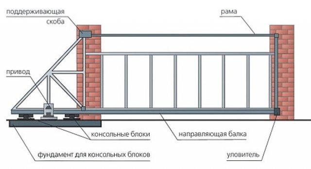 Схема выдвижные ворота своими руками